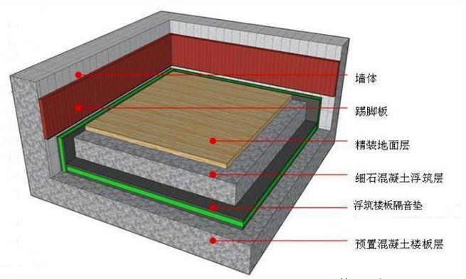 减震垫安装方法