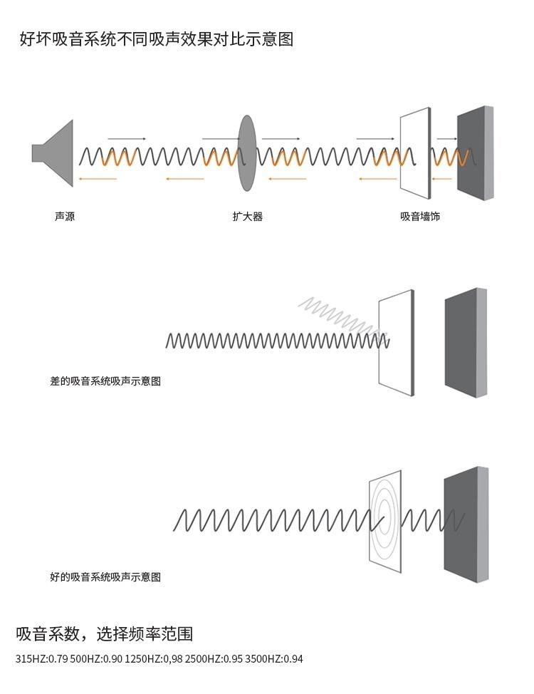 3D聚酯纤维吸音板吸声示意图